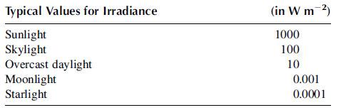 Radiant Flux Density (Irradiance and Radiant Exitance
