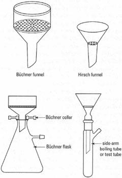 hirsch funnel vacuum filtration