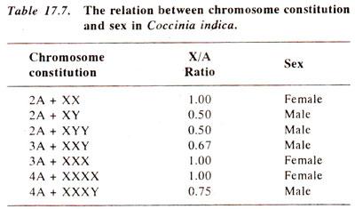 Dosage compensation and mechanism of sex determination