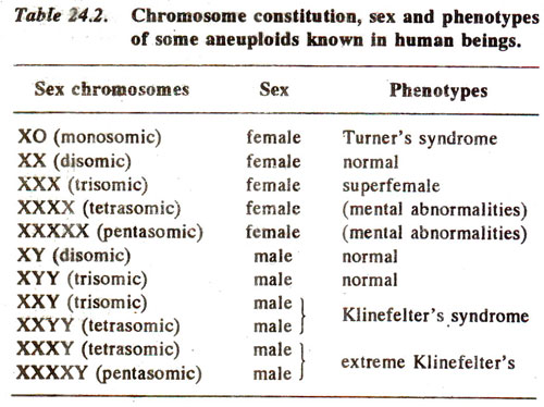abnormal number of sex chromosomes in humans in Orange