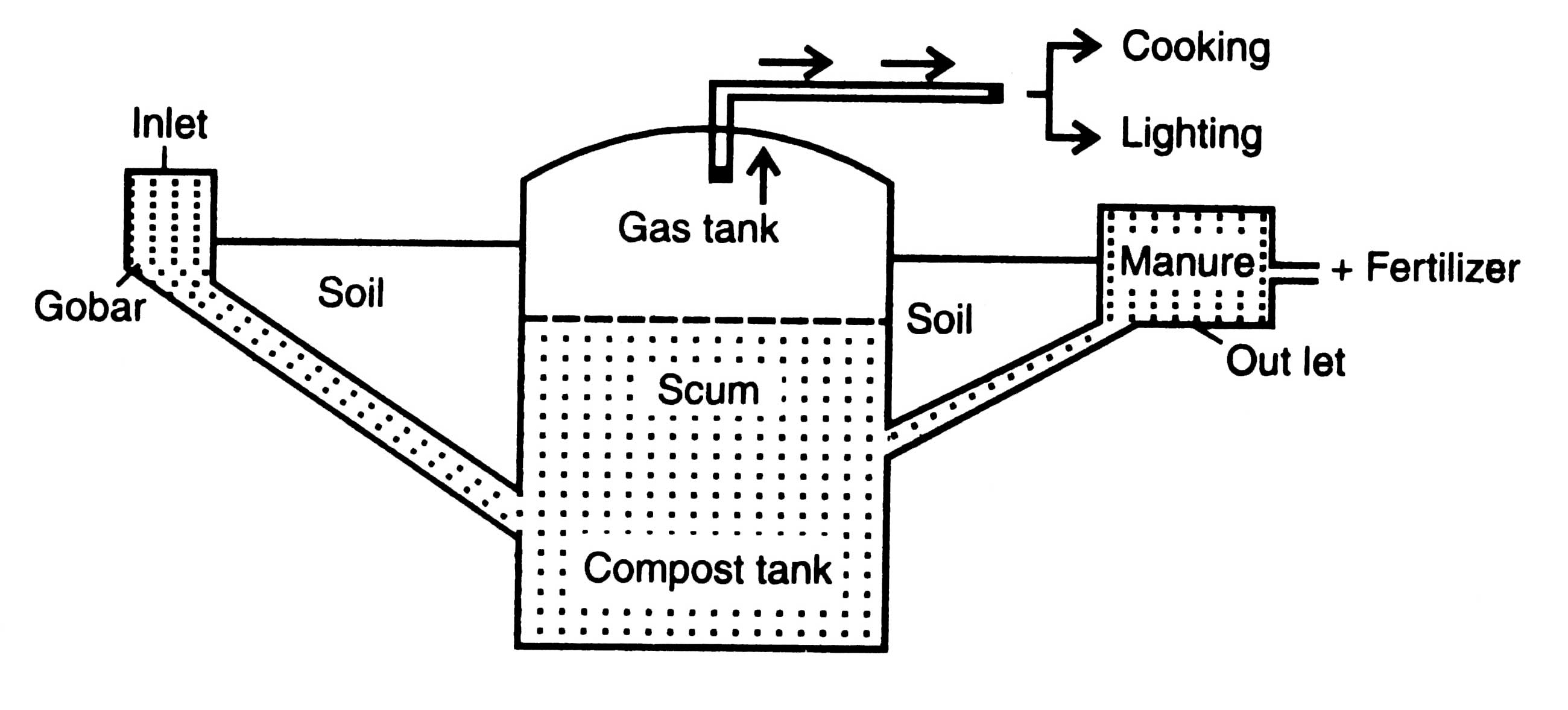 gaseous fuels - biogas and hydrogen