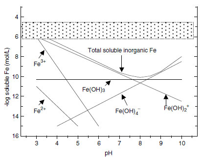 Solubility of inorganic Fe in equilibrium with Fe oxides in a well-aerated soil. The shaded zone represents the concentration range required by plants for adequate Fe nutrition.