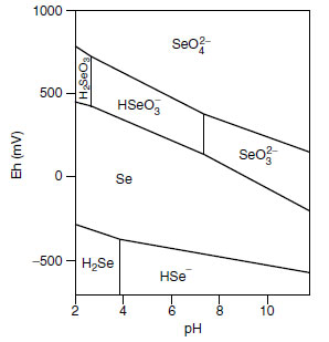 Selenium speciation in an aqueous system: effect of pH and oxidation–reduction potential Eh. From R.L. Mikkelsen, et al., Selenium in Agriculture and the Environment. Madison, WI: American Society of Agronomy, Soil Science Society of America, 1989, pp. 65–94.