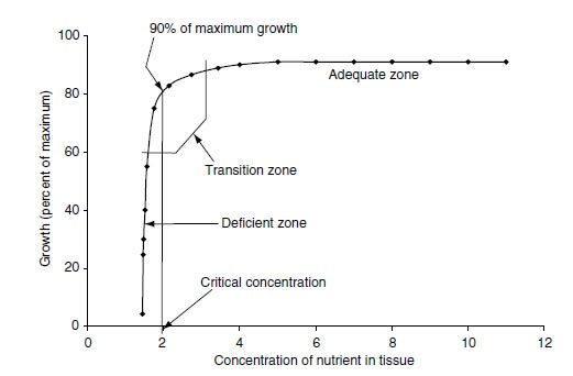 Model of plant growth response to concentration of nutrients in plant tissue. Units of concentration of nutrient in tissue are arbitrary. The model shows the critical concentration of nutrient at a response that is 90% of the maximum growth obtained by nutrient accumulation in the tissue. Deficient zone, transition zone, and adequate zone indicate concentrations at which nutrients may be lacking, marginal, or sufficient for crop yields.
