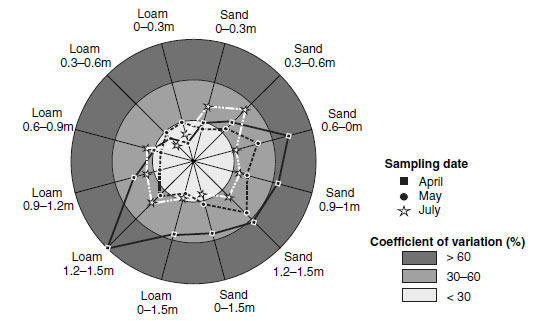Spatiotemporal variability of the sulfate contents of different soil layers in two soil types.