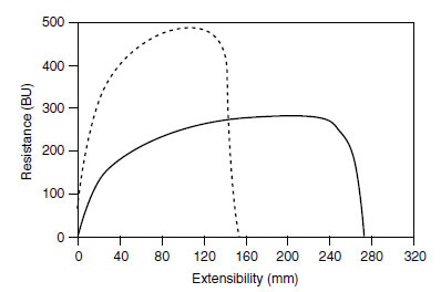 Extensographs for flour with average (continuous line) and low (broken line) sulfur content