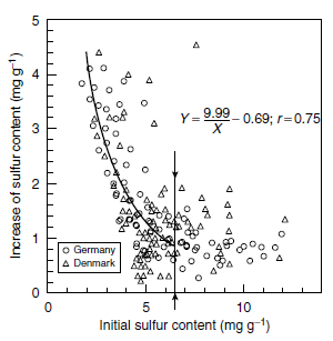 Influence of sulfur fertilization (20 kg S ha-1) on the total sulfur concentration of oilseed rape leaves, in relation to the initial sulfur supply