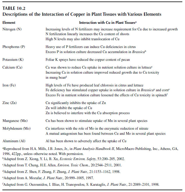 Descriptions of the Interaction of Copper in Plant Tissues with Various Elements