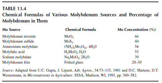 Chemical Formulas of Various Molybdenum Sources and Percentage of Molybdenum in Them