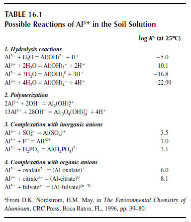 Possible Reactions of Al3+  in the Soil Solution