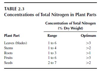 Concentrations of Total Nitrogen in Plant Parts