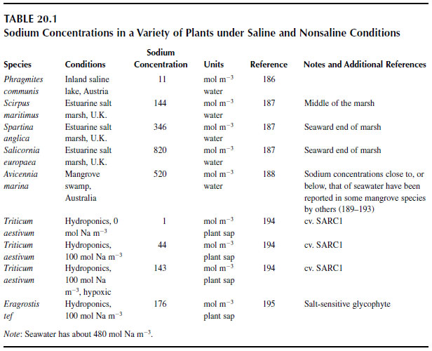 Sodium Concentrations in a Variety of Plants under Saline and Nonsaline Conditions