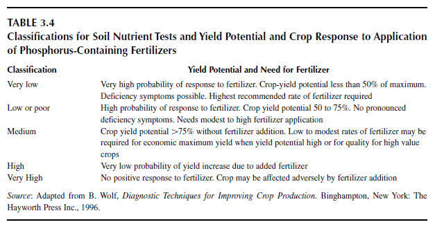 Classifications for Soil Nutrient Tests and Yield Potential and Crop Response to Application of Phosphorus-Containing Fertilizers