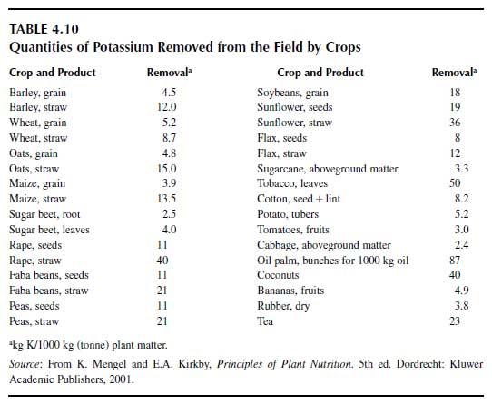 Quantities of Potassium Removed from the Field by Crops