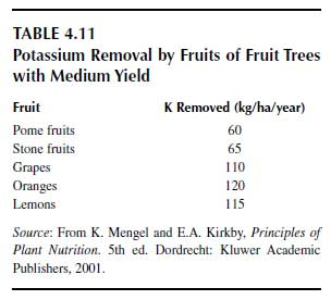 Potassium Removal by Fruits of Fruit Trees with Medium Yield