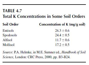 Total K Concentrations in Some Soil Orders