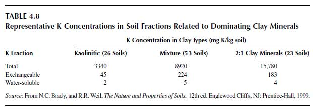 Representative K Concentrations in Soil Fractions Related to Dominating Clay Minerals