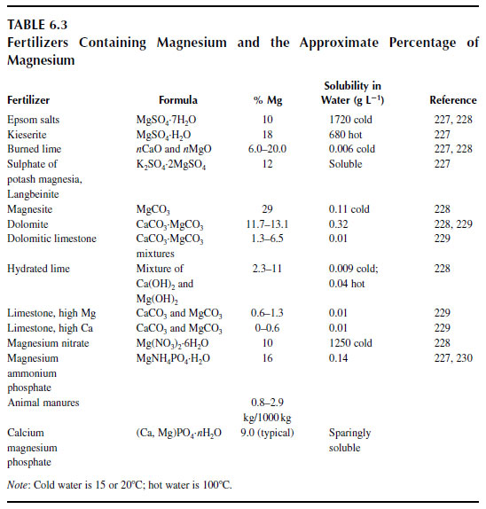 Fertilizers Containing Magnesium and the Approximate Percentage of Magnesium