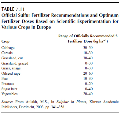 Official Sulfur Fertilizer Recommendations and Optimum Fertilizer Doses Based on Scientific Experimentation for Various Crops in Europe
