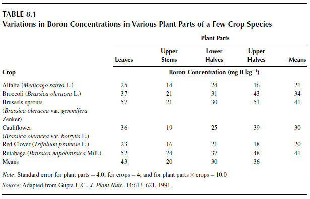 Variations in Boron Concentrations in Various Plant Parts of a Few Crop Species
