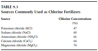 Sources Commonly Used as Chlorine Fertilizers