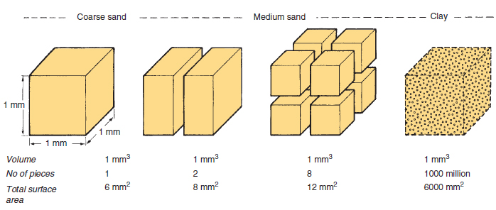 Figure 17.10 Surface area of soil particles. The effect of sub-dividing a cube corresponding in size to a grain of coarse sand. The same volume of medium sand is made up of over eight times more pieces that have a total surface area more than double that of coarse sand. It requires over a thousand million of the largest clay particles to make up the volume of one grain of coarse sand and their total surface area is approximately six thousand times greater.