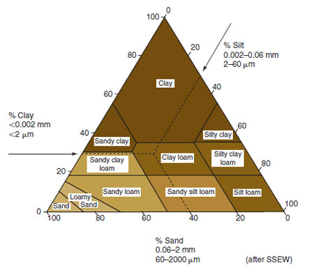 Figure 17.11 Soil textural triangle . The soil texture can be identified on this type of chart when at least two of the major size of fractions are known, e.g. 40 per cent sand, 30 per cent silt and 30 per cent clay is a clay loam (SSEW Soil-Particle Size Classification).