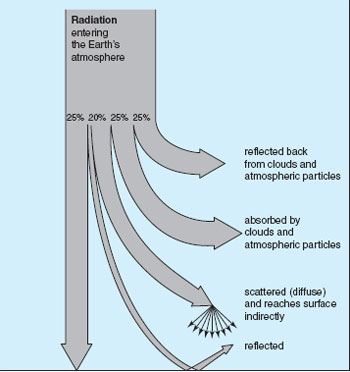 Radiation energy reaching the Earth's surface
