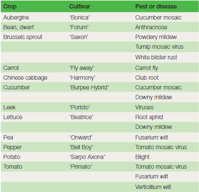 Table 16.3 Some examples of resistance to pests and diseases present in vegetable crops