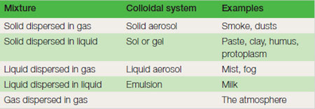 Table 17.1 Colloidal systems