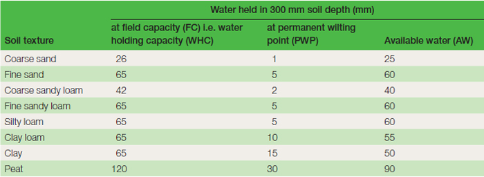 Table 19.1 Soil water holding capacity: the amount of water in a given depth of soil at field capacity can be calculated by simple proportion
