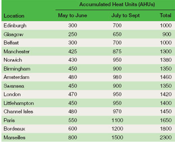 Accumulated Heat Units for different places in