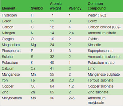 Table 21.1 Chemical information on horticulturally useful elements